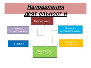 Направления деятельности Краеведческое Героико-Патриотическое Поисково- исследов