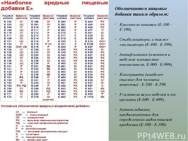 Обозначаются пищевые добавки таким образом: Красители пищевые (Е-100 - Е-199), Стабилизаторы, а также эмульгаторы (Е-400 - Е-599), Антифламинги (имеются в виду так называемые пеногасители, Е-900 - Е-999), Консерванты (наиболее опасные для человека в…