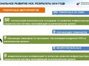 ПУБЛИЧНЫЕ МЕРОПРИЯТИЯ 50 консультаций региональным площадкам по развитию инфраст