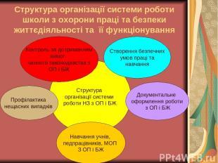 Структура організації системи роботи школи з охорони праці та безпеки життєдіяль