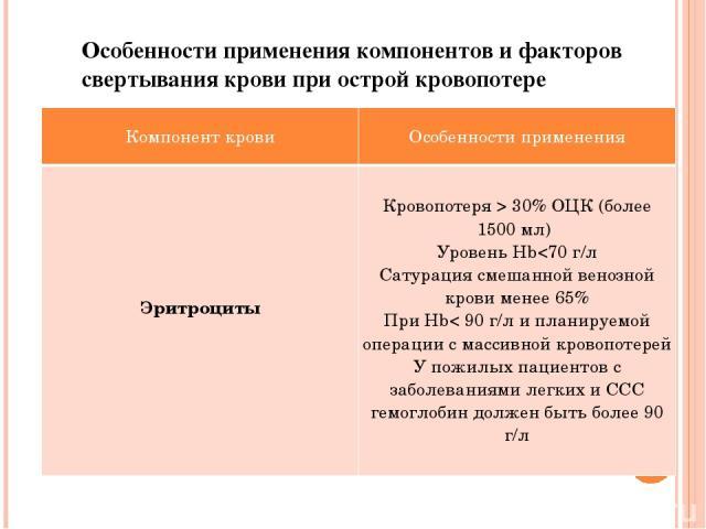 Особенности применения компонентов и факторов свертывания крови при острой кровопотере Компонент крови Особенности применения Эритроциты Кровопотеря > 30% ОЦК (более 1500 мл) УровеньHb