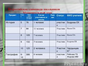 Всероссийская олимпиада школьников Муниципальный этап Предмет Класс Общее число