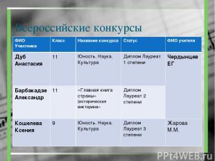 Всероссийские конкурсы ФИО Участника Класс Название конкурса Статус ФИО учителя