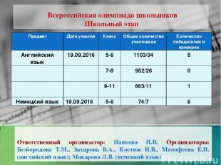 Всероссийская олимпиада школьников Школьный этап Ответственный организатор: Папк