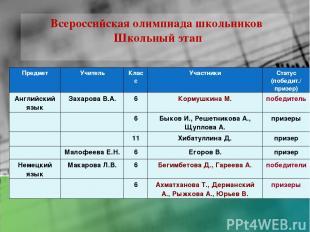 Всероссийская олимпиада школьников Школьный этап Предмет Учитель Класс Участники