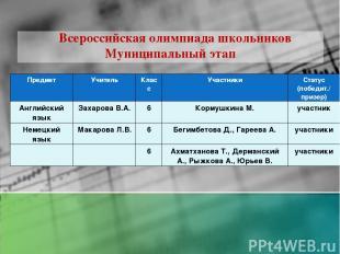 Всероссийская олимпиада школьников Муниципальный этап Предмет Учитель Класс Учас