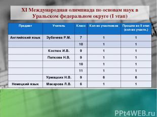 XI Международная олимпиада по основам наук в Уральском федеральном округе (I эта