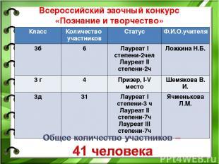 Всероссийский заочный конкурс «Познание и творчество» (1.11.-30.11.2015) Класс К