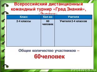 Всероссийский дистанционный командный турнир «Град Знаний», «Знайки» Класс Кол-в