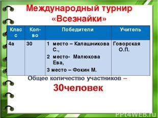 Международный турнир «Всезнайки» Класс Кол-во Победители Учитель 4а 30 место – К