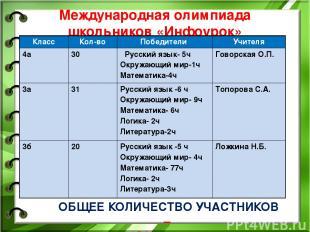 Международная олимпиада школьников «Инфоурок» ОБЩЕЕ КОЛИЧЕСТВО УЧАСТНИКОВ – 81 ч