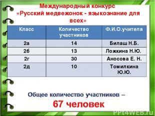 Международный конкурс «Русский медвежонок - языкознание для всех» Класс Количест