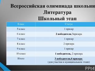 Всероссийская олимпиада школьников. Литература Школьный этап Класс Статус 5 клас