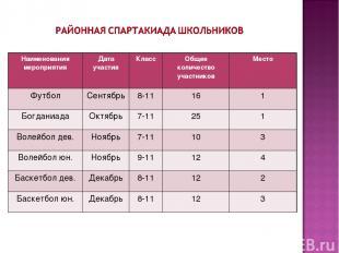 Наименования мероприятия Дата участия Класс Общее количество участников Место Фу