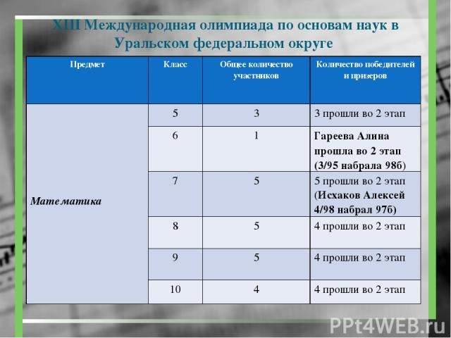 X международная дистанционная олимпиада эрудит по биологии салова иг кирдяева и - 3 место барышева а