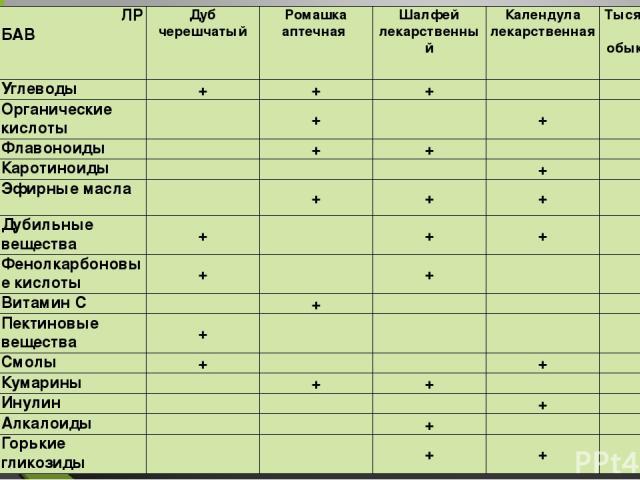 ЛР БАВ Дуб черешчатый Ромашка аптечная Шалфей лекарственный Календула лекарственная Тысячелистник обыкновенный Углеводы + + +   Органические кислоты  +  + + Флавоноиды  + +  + Каротиноиды    +  Эфирные масла  + + + + Дубильные вещества + …