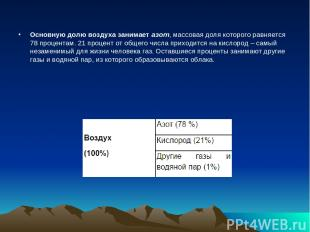 Основную долю воздуха занимаетазот, массовая доля которого равняется 78 процент