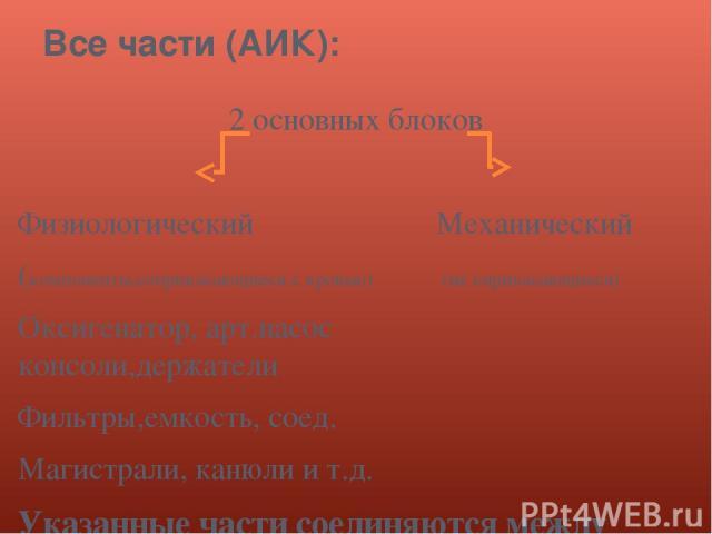 Все части (АИК): 2 основных блоков Физиологический Механический (компоненты,соприкасающиеся с кровью) (не сприкасающиеся) Оксигенатор, арт.насос консоли,держатели Фильтры,емкость, соед. Магистрали, канюли и т.д. Указанные части соединяются между соб…