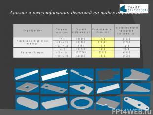 Анализ и классификация деталей по видам обработки