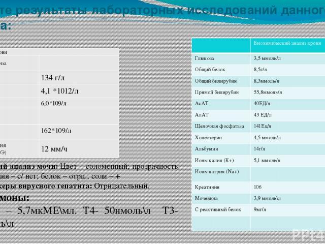 Напишите результаты лабораторных исследований данного пациента: Общий анализ мочи: Цвет – соломенный; прозрачность – N; реакция – с/ нет; белок – отрц.; соли – + Маркеры вирусного гепатита: Отрицательный. Гормоны: ТТГ – 5,7мкМЕ\мл. Т4- 50нмоль\л Т3-…