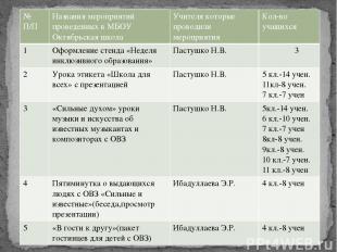 №П/П Названия мероприятий проведенных в МБОУ Октябрьская школа Учителя которые п