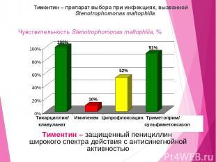 Чувствительность Stenotrophomonas maltophilia, % Тиментин – препарат выбора при