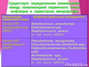 Существует определенная взаимосвязь между локализацией первичного очага инфекции