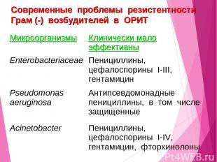 Современные проблемы резистентности Грам (-) возбудителей в ОРИТ Микроорганизмы