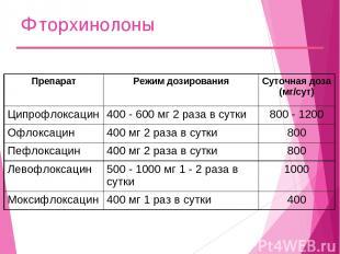 Фторхинолоны Препарат Режим дозирования Суточная доза (мг/сут) Ципрофлоксацин 40