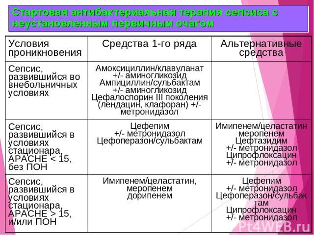 Стартовая антибактериальная терапия сепсиса с неустановленным первичным очагом Условия проникновения Средства 1-го ряда Альтернативные средства Сепсис, развившийся во внебольничных условиях Амоксициллин/клавуланат +/- аминогликозид Ампициллин/сульба…