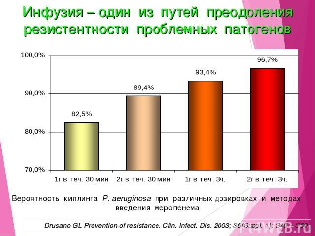Вероятность киллинга P. aeruginosa при различных дозировках и методах введения меропенема Drusano GL Prevention of resistance. Clin. Infect. Dis. 2003; 36(Suppl. 1): S45 – S50 Инфузия – один из путей преодоления резистентности проблемных патогенов