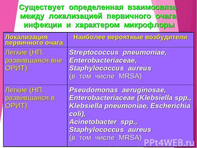 Существует определенная взаимосвязь между локализацией первичного очага инфекции и характером микрофлоры Локализация первичного очага Наиболее вероятные возбудители Легкие (НП, развившаяся вне ОРИТ) Streptococcus pneumoniae, Enterobacteriaceae, Stap…