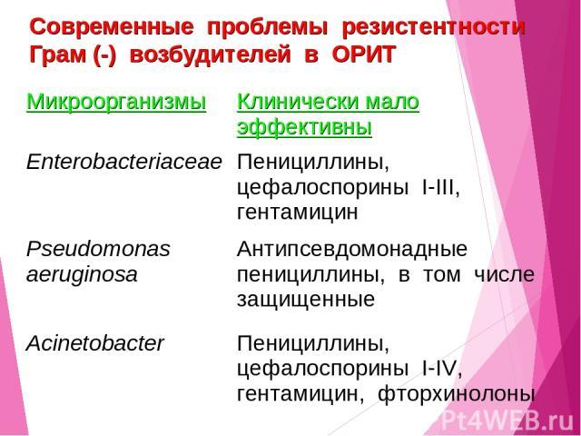 Современные проблемы резистентности Грам (-) возбудителей в ОРИТ Микроорганизмы Клинически мало эффективны Enterobacteriaceae Пенициллины, цефалоспорины I-III, гентамицин Pseudomonas aeruginosa Антипсевдомонадные пенициллины, в том числе защищенные …