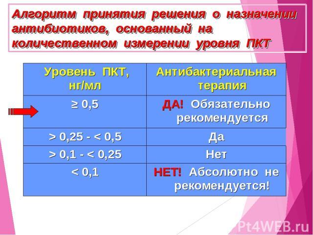 Алгоритм принятия решения о назначении антибиотиков, основанный на количественном измерении уровня ПКТ Уровень ПКТ, нг/мл Антибактериальная терапия ≥ 0,5 ДА! Обязательно рекомендуется > 0,25 - < 0,5 Да > 0,1 - < 0,25 Нет < 0,1 НЕТ! Абсолютно не реко&#133;