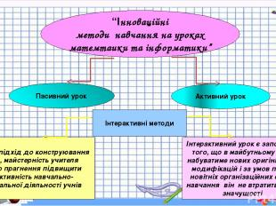 """""""Інноваційні методи навчання на уроках матемтаики та інформатики"""" Пасивний урок"""