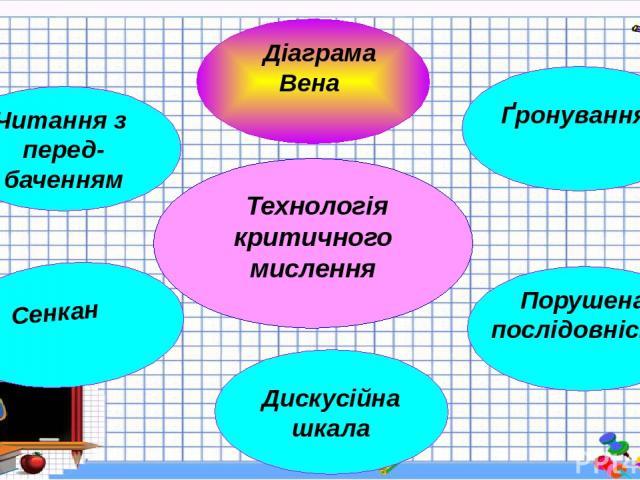 Технологія критичного мислення Діаграма Вена Ґронування Порушена послідовність Дискусійна шкала Сенкан Читання з перед- баченням