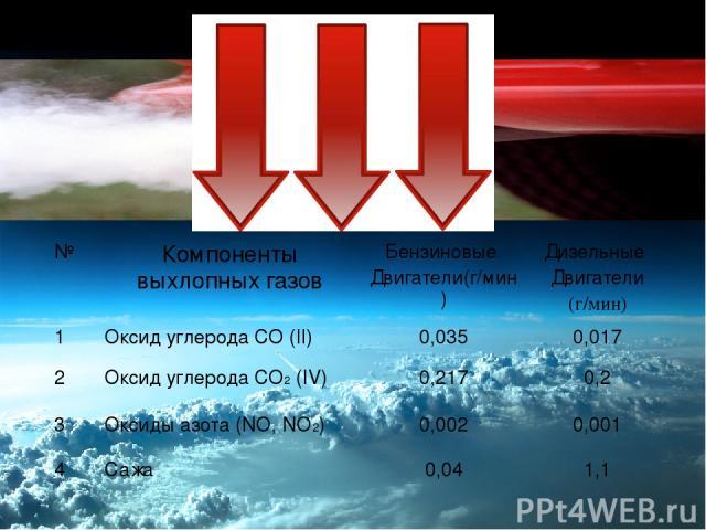 Атмосфера • В атмосферу ежегодно выбрасывается 5 млрд. т СО2. , •1 т бензина выделяет 500- 800 кг вредных веществ, • В состав выхлопных газов входит 1200 компонентов, в том числе оксиды углерода, азота, свинца , сажа и пр. № Компоненты выхлопных газ…