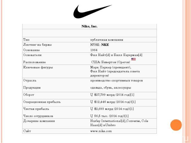 Nike, Inc. Тип публичная компания Листингна бирже NYSE:NKE Основание 1964 Основатели ФилНайт[d]иБиллБауэрман[d] Расположение США:Бивертон(Орегон) Ключевые фигуры МаркПаркер(президент), ФилНайт(председатель совета директоров) Отрасль произво…