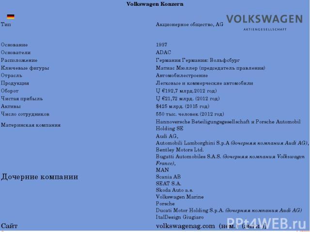 VolkswagenKonzern Тип Акционерное общество,AG Основание 1937 Основатели ADAC Расположение ГерманияГермания:Вольфсбург Ключевые фигуры МатиасМюллер (председатель правления) Отрасль Автомобилестроение Продукция Легковые икоммерческиеавтомобили Оборот…