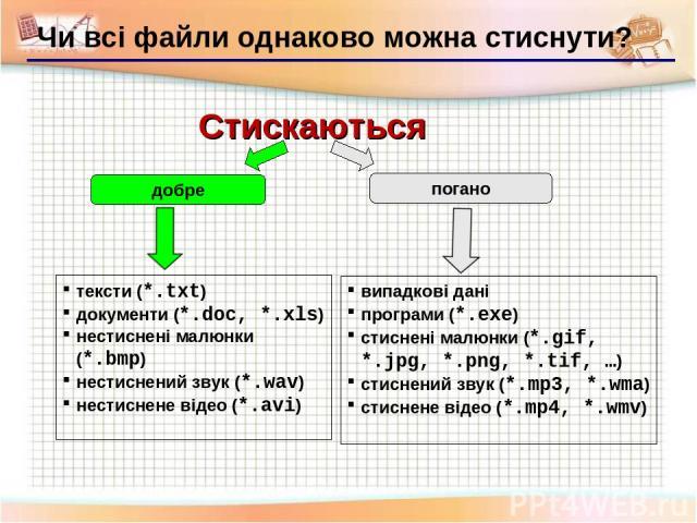 Чи всі файли однаково можна стиснути? Стискаються тексти (*.txt) документи (*.doc, *.xls) нестиснені малюнки (*.bmp) нестиснений звук (*.wav) нестиснене відео (*.avi) добре погано випадкові дані програми (*.exe) стиснені малюнки (*.gif, *.jpg, *.png…