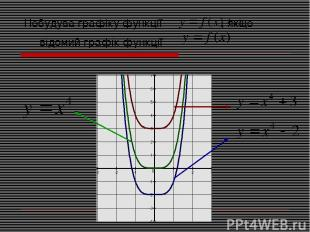 Побудува графіку функції , якщо відомий графік функції