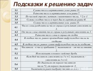 Подсказки к решению задач 3.1 Сумма чисел в вертикальныхуглахравна15. 3.2 Разнос