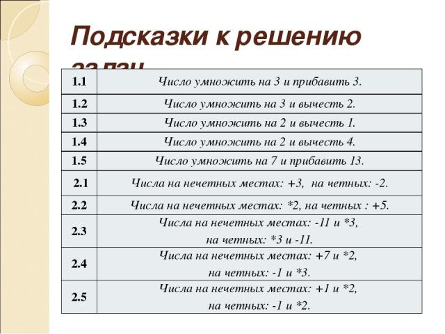 Подсказки к решению задач 1.1 Число умножить на 3 и прибавить 3. 1.2 Число умножить на 3 и вычесть 2. 1.3 Число умножить на 2 и вычесть 1. 1.4 Число умножить на 2 и вычесть 4. 1.5 Число умножить на 7 и прибавить 13. 2.1 Числа на нечетных местах: +3,…