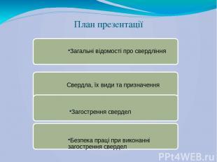План презентації Загальні відомості про свердління Свердла, їх види та призначен