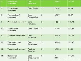 6) Ивановский сельсовет Село Ивановка 2 ↘565 107,53 7) Ключевский сельсовет Село