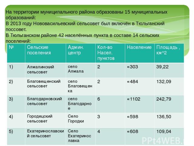 На территориимуниципального районаобразованы 15муниципальных образований: В 2013 годуНововасильевский сельсоветбыл включён вТюльганский поссовет. В Тюльганском районе 42 населённых пункта в составе 14 сельских поселений: № Сельские поселения А…
