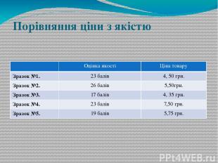 Порівняння ціни з якістю Оцінка якості Ціна товару Зразок №1. 23 балів 4, 50 грн