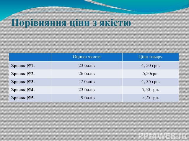 Порівняння ціни з якістю Оцінка якості Ціна товару Зразок №1. 23 балів 4, 50 грн. Зразок №2. 26 балів 5,50грн. Зразок №3. 17 балів 4, 35 грн. Зразок №4. 23 балів 7,50грн. Зразок №5. 19 балів 5,75 грн.
