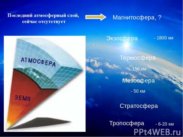 Тропосфера Стратосфера Мезосфера Термосфера Экзосфера Последний атмосферный слой, сейчас отсутствует Магнитосфера, ? - 150 км - 1800 км - 50 км - 6-20 км Эффект мейснера