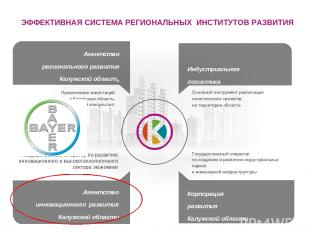 Агентство регионального развития Калужской области Индустриальная логистика Аген